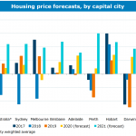 Property Predictions for 2021